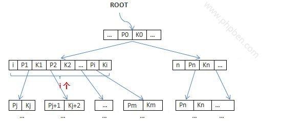 mysql索引结构原理、性能、优化