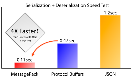 比JSON快10倍的序列化包:msgpack Python