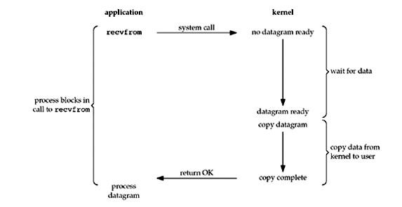 Unix下五种IO模型