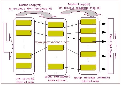 MySQL 中 Join 的基本实现原理