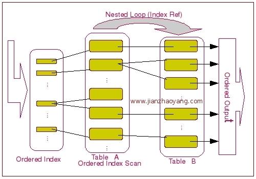 MySQL ORDER BY 的实现分析