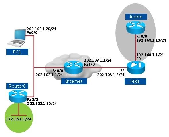PIXASA IPsec VPN - Easy VPN 基本配置