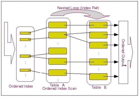 mysql ORDER BY,GROUP BY 和DISTINCT原理