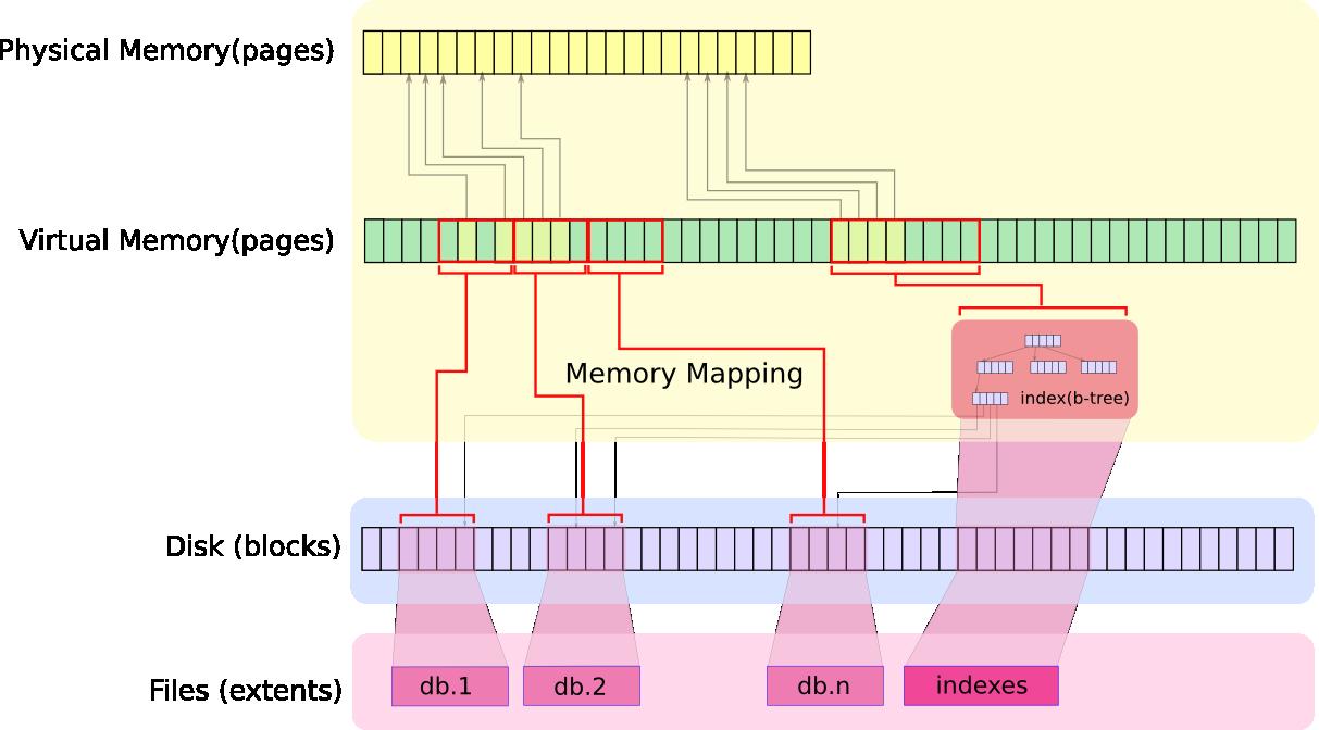 MongoDB 使用的一些经验