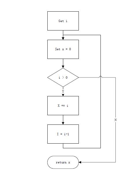 无须coding快速实现Python的C重构