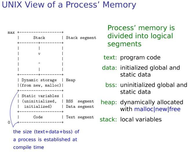 Linux内存点滴 用户进程内存空间