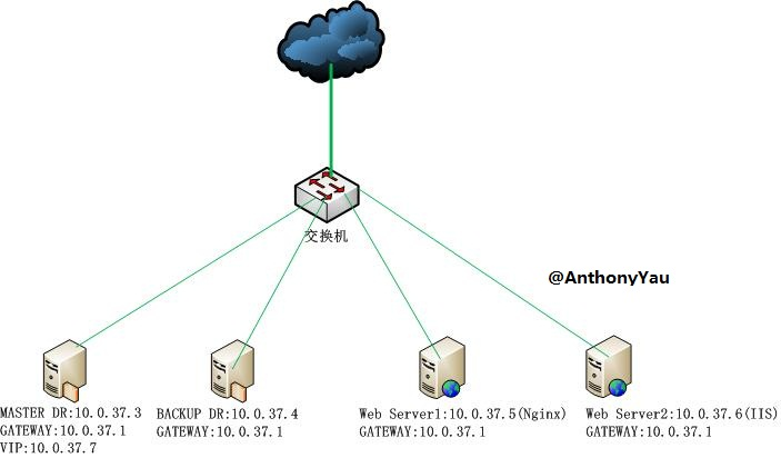 Keepalived环境开启iptables
