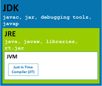 JDK, JRE 和JVM的区别