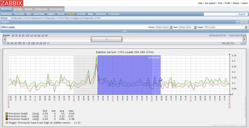 ubuntu中安装zabbix,基于pgsql数据库
