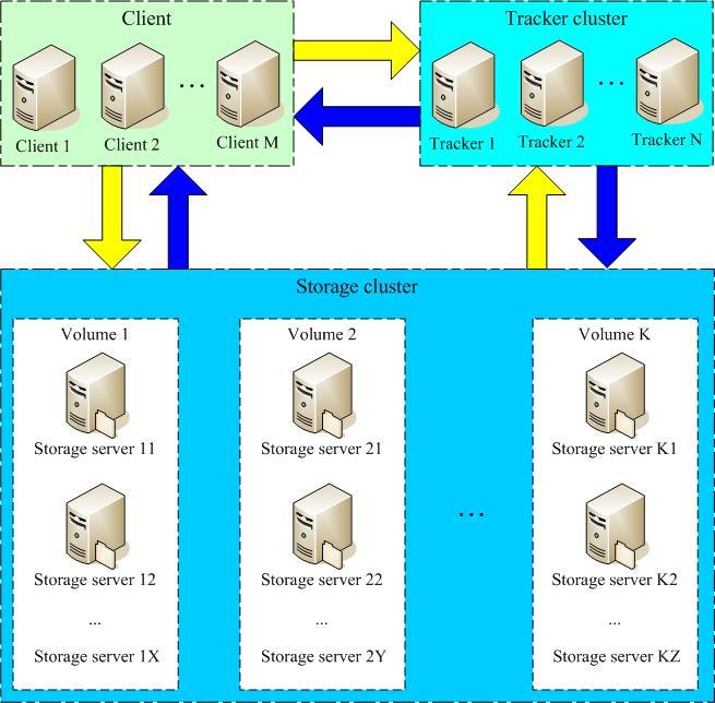 分布式文件系统FastDFS设计原理及技术架构