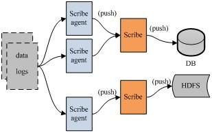 开源日志系统比较