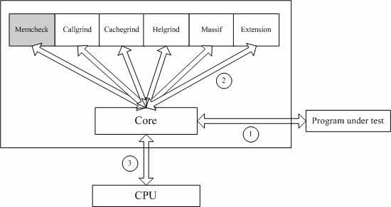 应用 Valgrind 发现 Linux 程序的内存问题