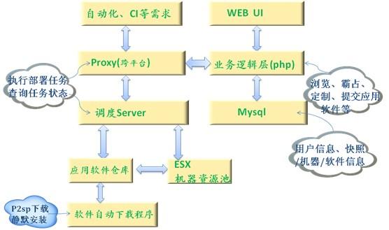 Windows测试环境管理系统