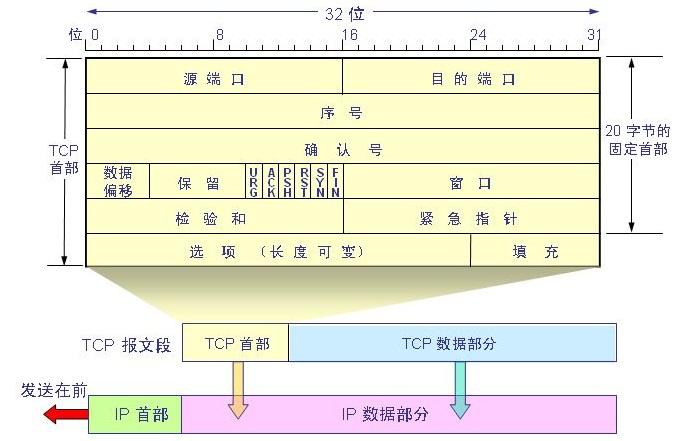 计算机网络协议包头赏析-TCP