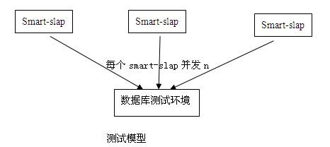 数据库性能测试方案示例
