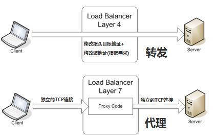 四层和七层负载均衡的区别
