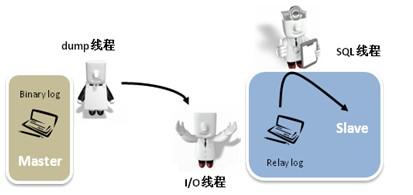 MYSQL的主从复制之旅(1) 戏说MySQL Statement-based 主从复制