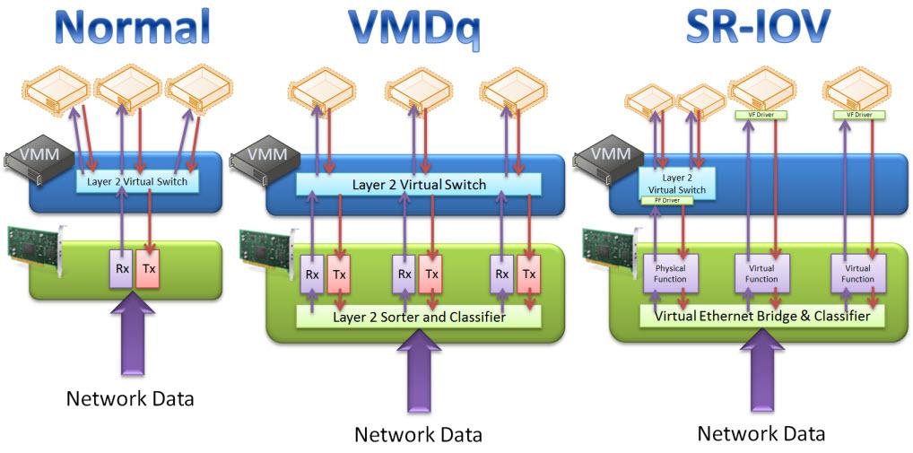networkoptimizationvmdqsriovsml