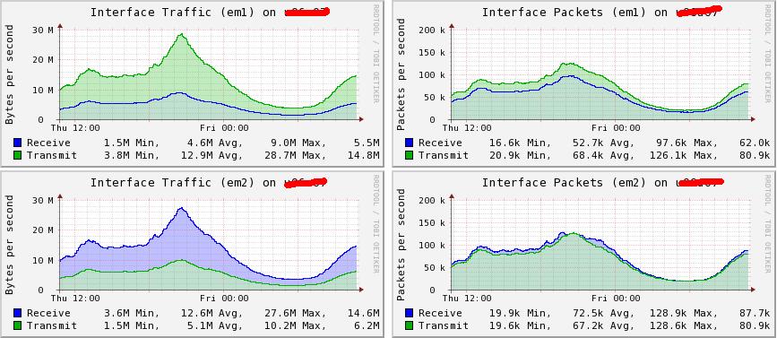 大量小包的CPU密集型系统调优案例一则