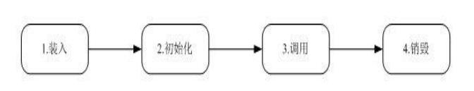 servlet/filter/listener/interceptor区别与联系