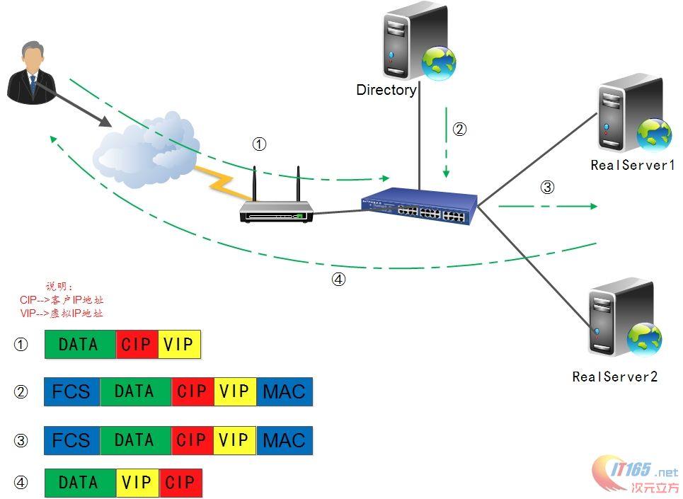 LVS-DR+Ldirectord+FreeNas实现负载均衡群集