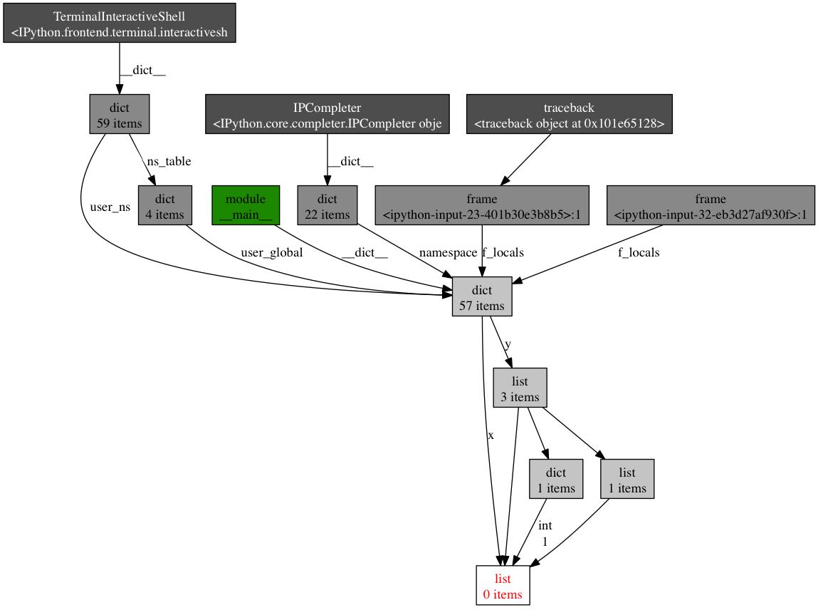Python 性能分析入门指南