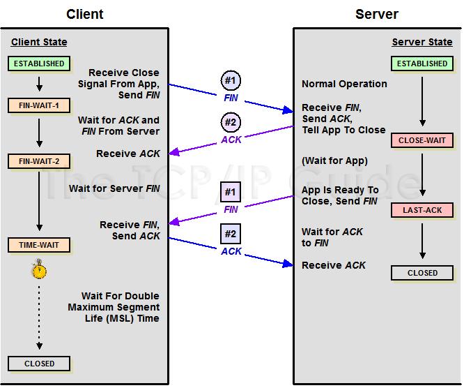 TCP 状态 FIN_WAIT1