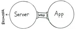 网关协议学习:CGI、FastCGI、WSGI