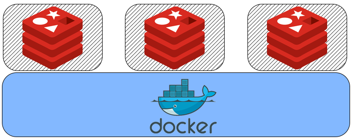 用Docker构建分布式Redis集群
