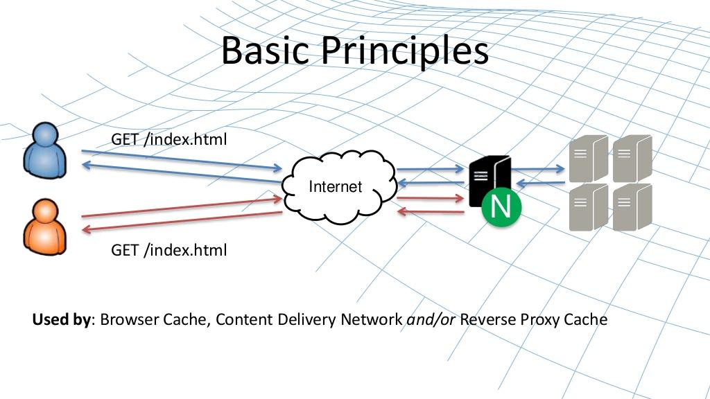 web内容缓存 nginx高性能缓存详解