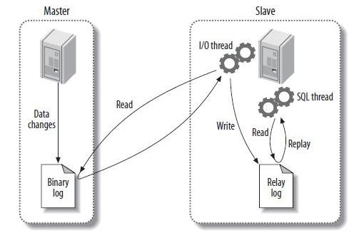 MySQL复制的概述、安装、故障、技巧、工具