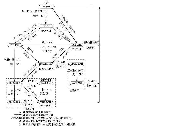 TCP协议三次握手连接四次握手断开和DOS攻击