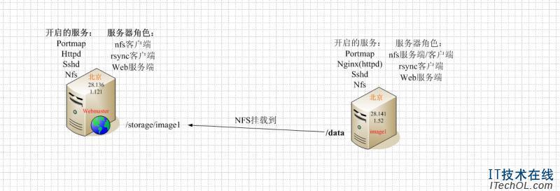 Stale NFS file handle的解决方法