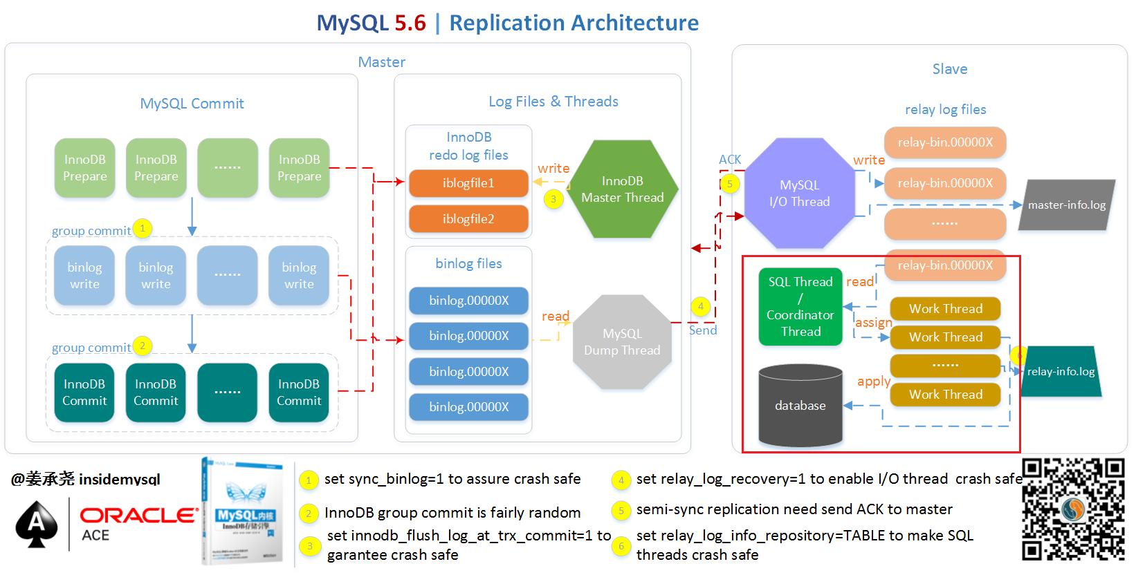 MySQL 5.7 并行复制实现原理与调优