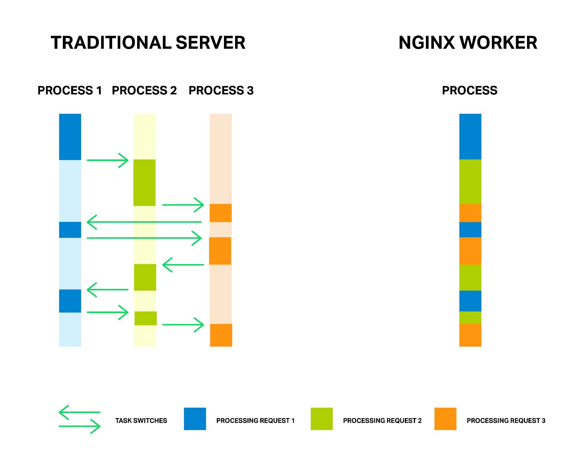 Nginx 引入线程池,提升 9 倍性能