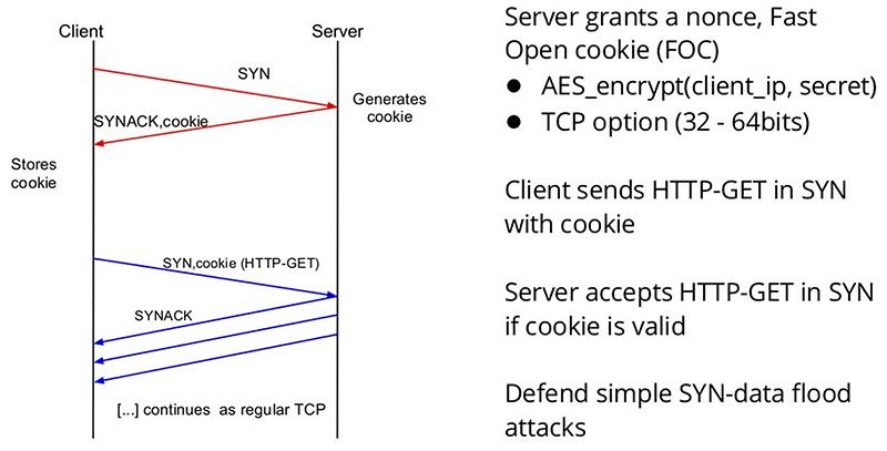Nginx 配置之性能篇