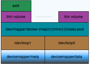 docker存储结构解析
