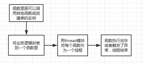 python多线程-thread模块