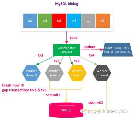 MySQL多线程复制问题处理之Error_code: 1872