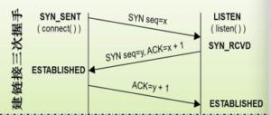 TCP连接的建立和终止
