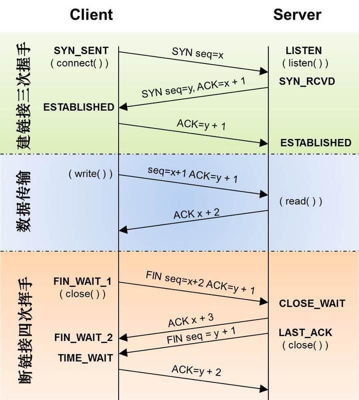 关于netstat的ListenOverflows等参数