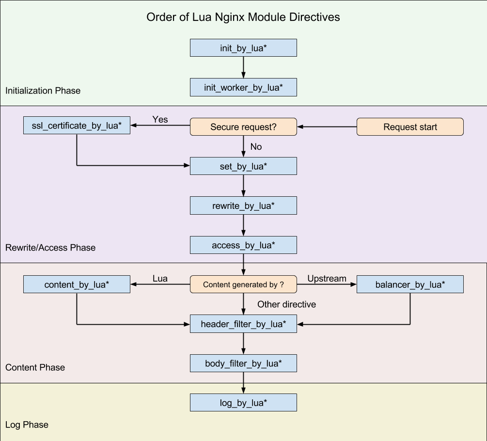 Nginx Lua 运行阶段