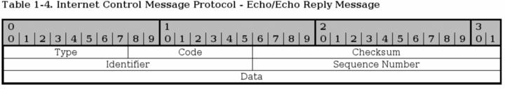 ICMP报文如何通过NAT来地址转换